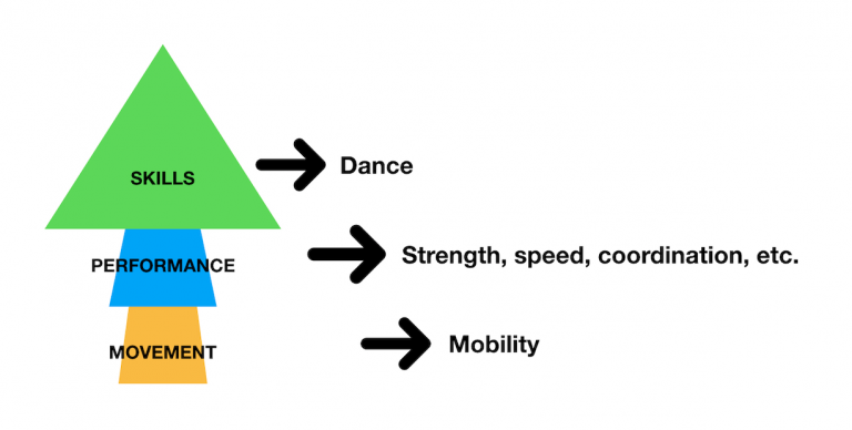 Engineered Bodies Typical Dancer Dysfunctional Performance Pyramid