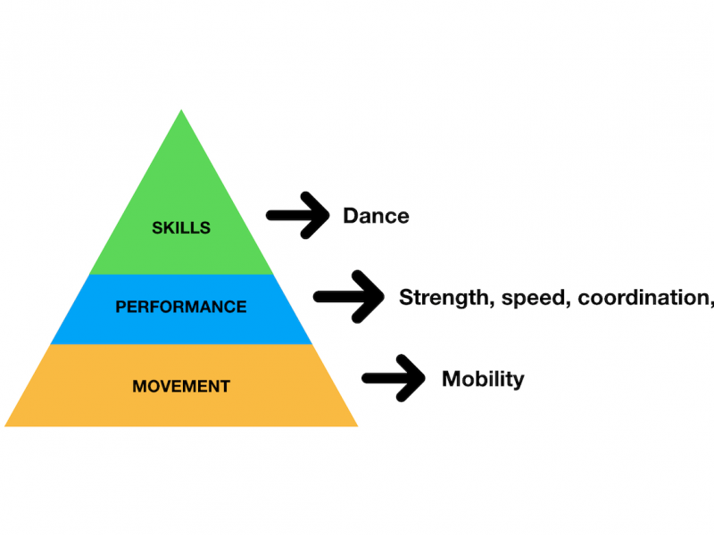 Engineered Bodies Performance Pyramid for Dancers